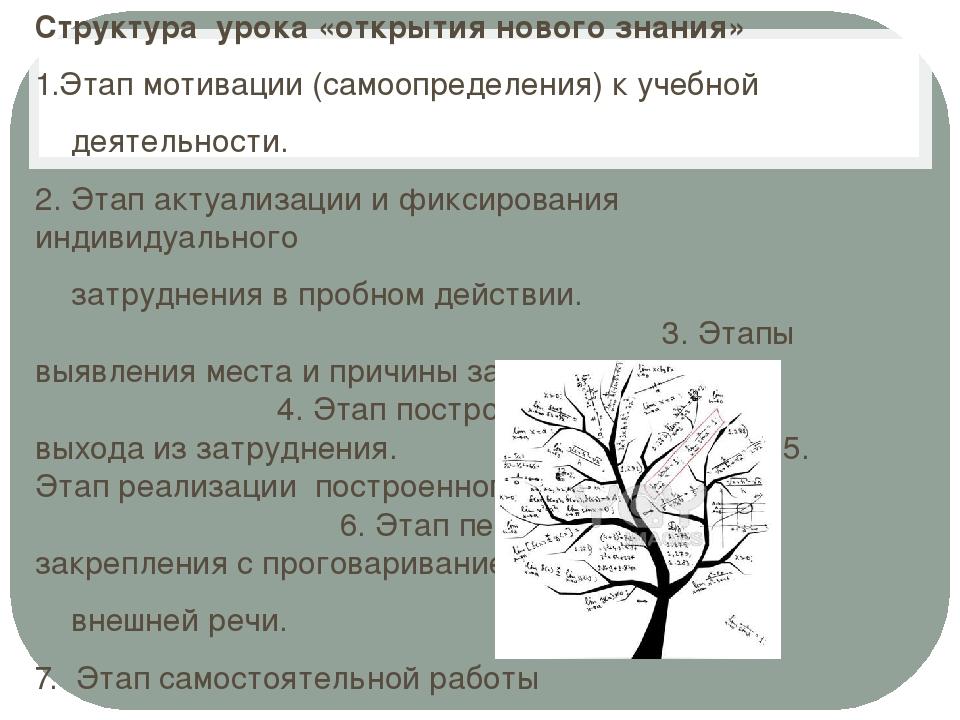 Структура урока «открытия нового знания» 1.Этап мотивации (самоопределения) к...