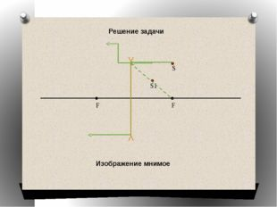 F F Решение задачи S S1 Изображение мнимое