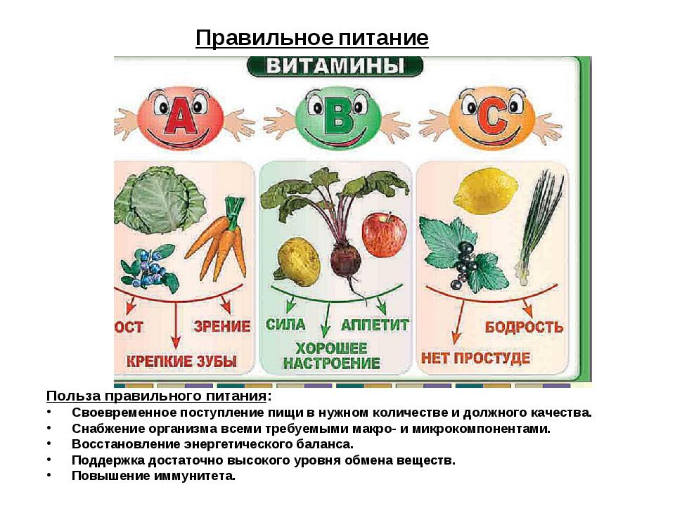 Польза правильного питания: Своевременное поступление пищи в нужном количеств...