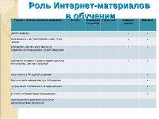 Роль Интернет-материалов в обучении Умения / Учебные Интернет-материалы Хотл