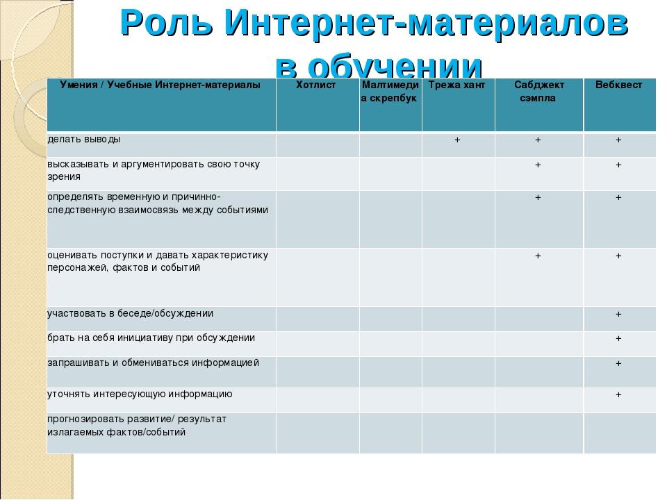 Роль Интернет-материалов в обучении Умения / Учебные Интернет-материалы Хотл...
