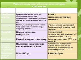 Различия между неорганическими катализаторами и ферментами Признаки различия