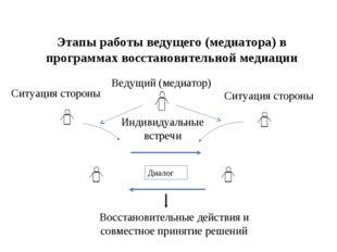 Этапы работы ведущего (медиатора) в программах восстановительной медиации Вос