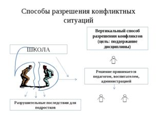 Способы разрешения конфликтных ситуаций ШКОЛА Разрушительные последствия для