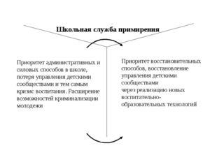 Школьная служба примирения Приоритет административных и силовых способов в шк