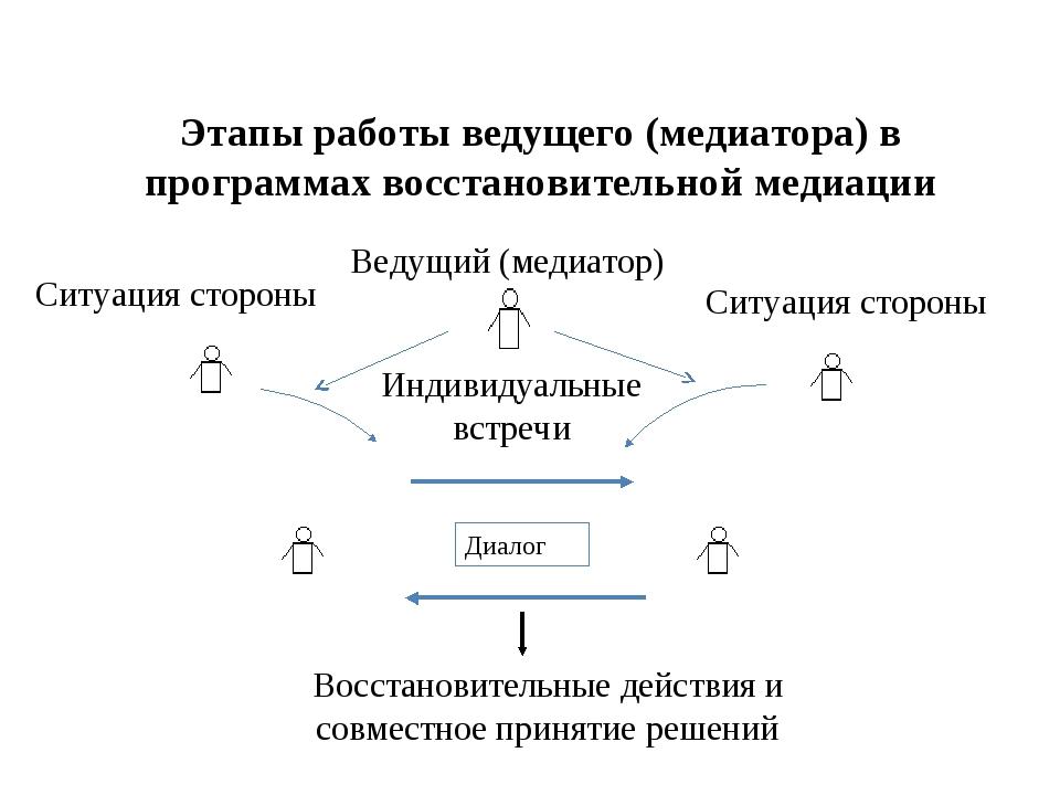 Этапы работы ведущего (медиатора) в программах восстановительной медиации Вос...