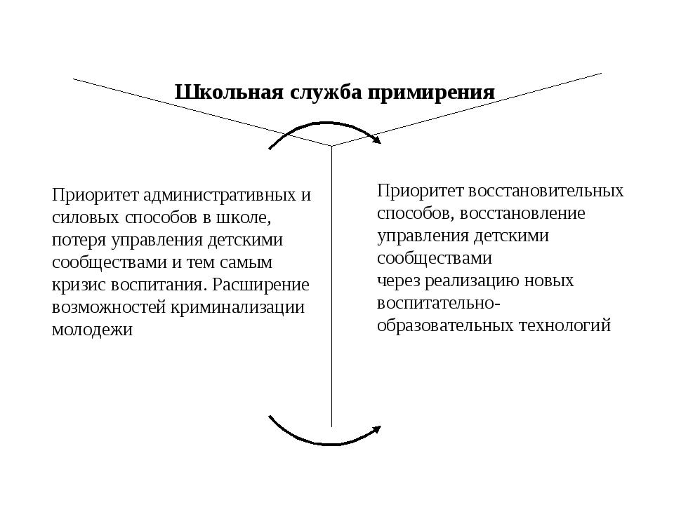 Школьная служба примирения Приоритет административных и силовых способов в шк...