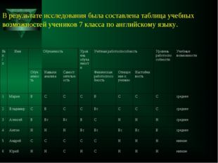 В результате исследования была составлена таблица учебных возможностей ученик