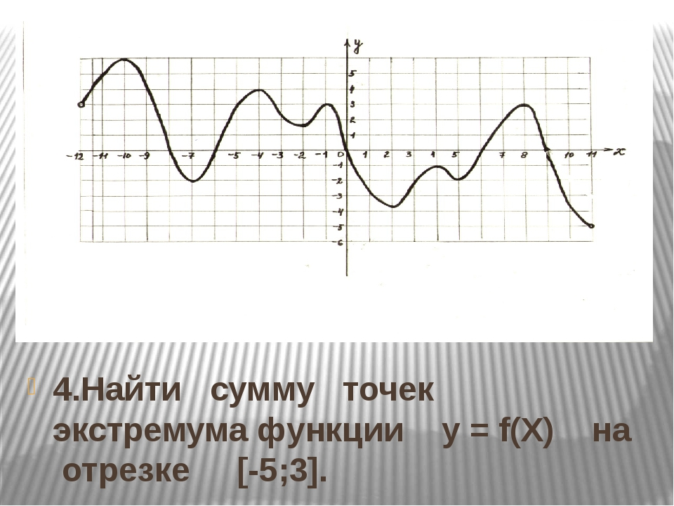 4.Найти сумму точек экстремума функции y = f(Х) на отрезке [-5;3].