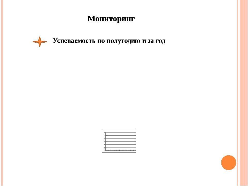 Мониторинг Успеваемость по полугодию и за год