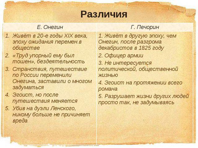 Многие критики, в частности белинский задавались вопросом, почему пушкинский роман назван евгений онегин