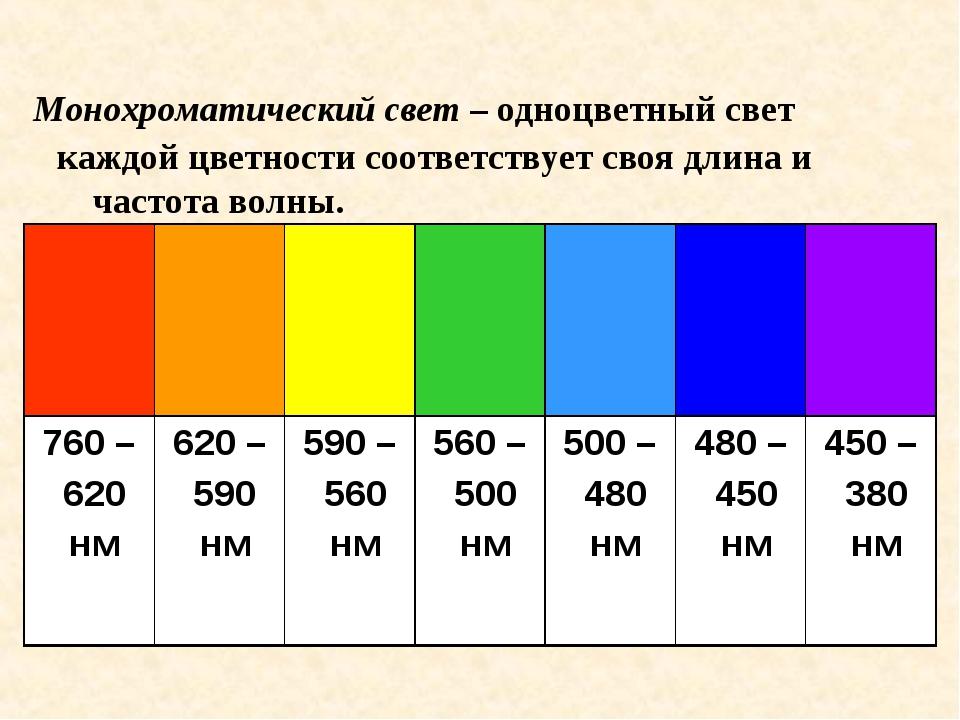 каждой цветности соответствует своя длина и частота волны. Монохроматический...