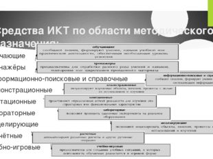 Средства ИКТ по области методического назначения: Обучающие Тренажёры Информа