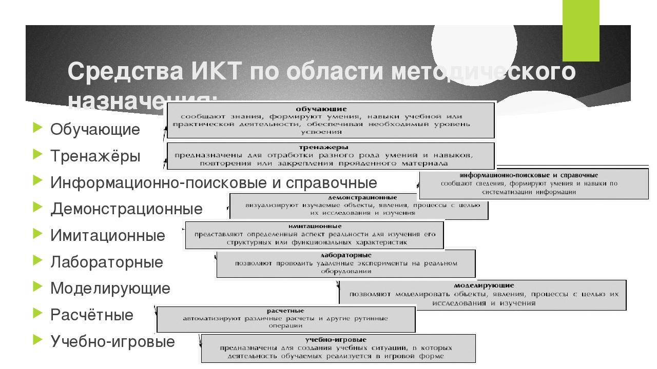 Средства ИКТ по области методического назначения: Обучающие Тренажёры Информа...