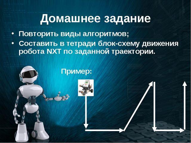 Домашнее задание Повторить виды алгоритмов; Составить в тетради блок-схему дв...