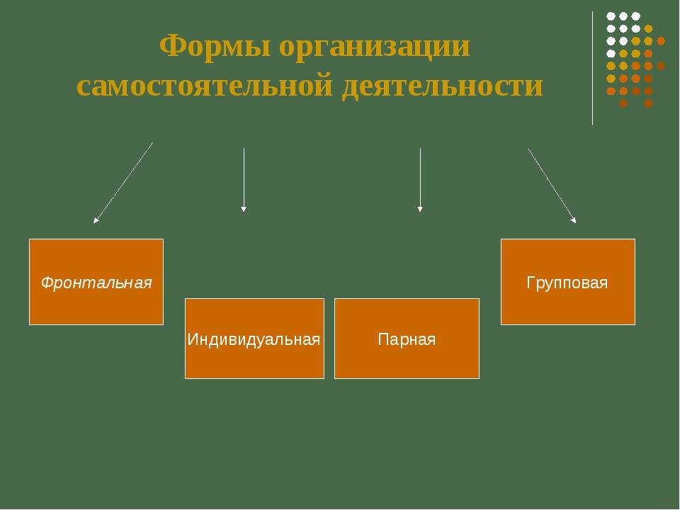 Формы организации самостоятельной деятельности Фронтальная Индивидуальная Пар...