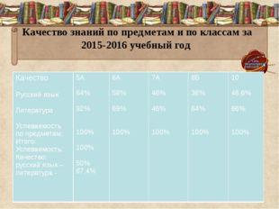 Качество знаний по предметам и по классам за 2015-2016 учебный год Качество Р
