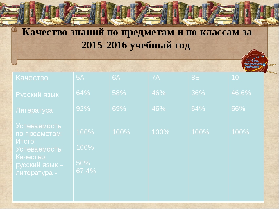 Качество знаний по предметам и по классам за 2015-2016 учебный год Качество Р...