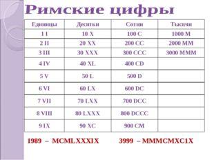 1989 – МСМLХХХIХ 3999 – МММСМХС1Х ЕдиницыДесяткиСотниТысячи 1 I10 X100 C