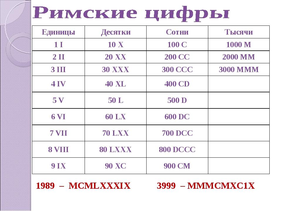 1989 – МСМLХХХIХ 3999 – МММСМХС1Х ЕдиницыДесяткиСотниТысячи 1 I10 X100 C...