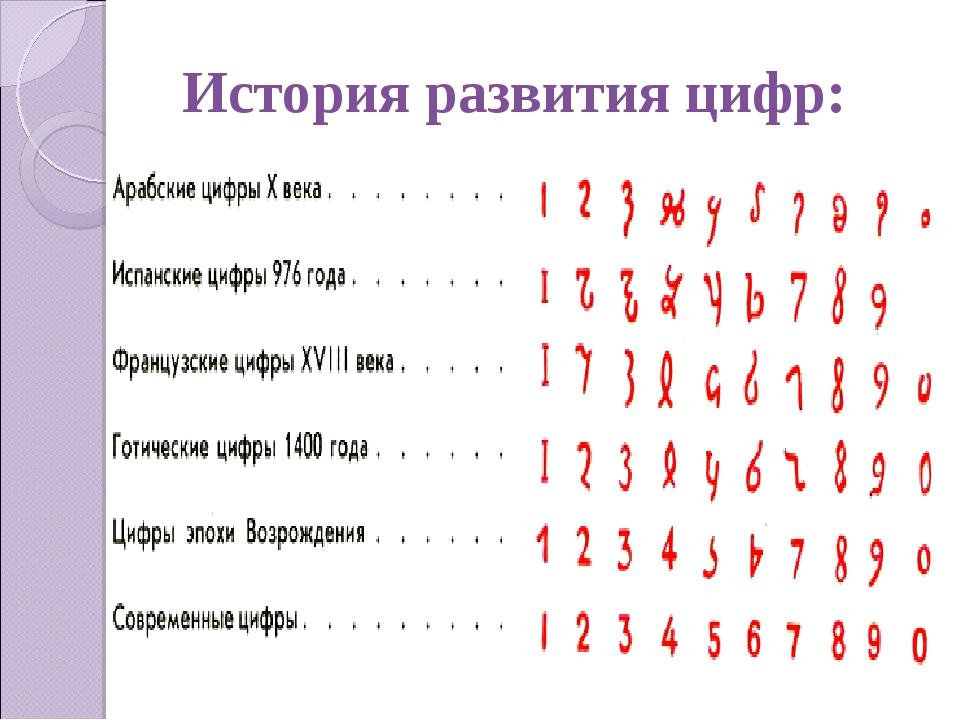 История развития цифр: