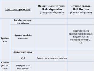 Критерии сравнения Проект «Конституции» Н.М. Муравьёва (Северное общество) «Р