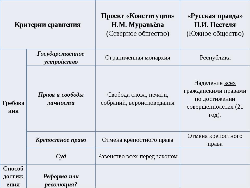 Критерии сравнения Проект «Конституции» Н.М. Муравьёва (Северное общество) «Р...