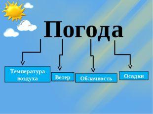 Погода Температура воздуха Ветер Облачность Осадки