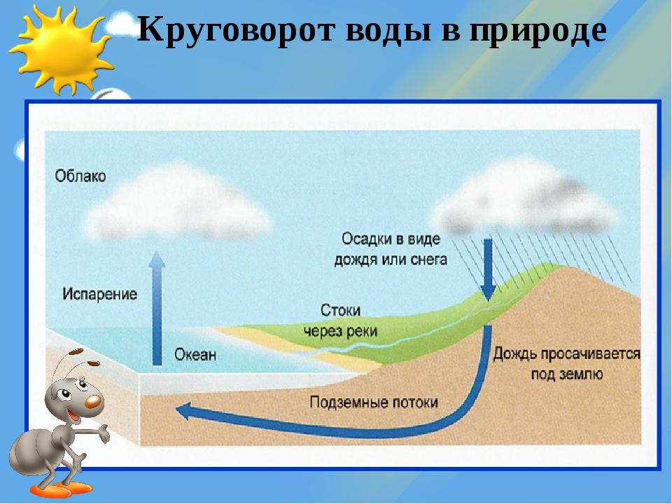 При круговороте воды тучи наполняются большим количеством влаги, становятся т...