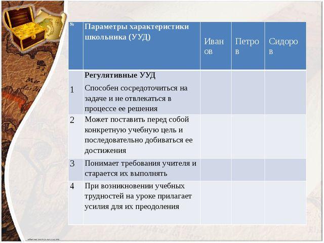 № Параметры характеристики школьника (УУД) Иванов Петров Сидоров 1 Регулятив...