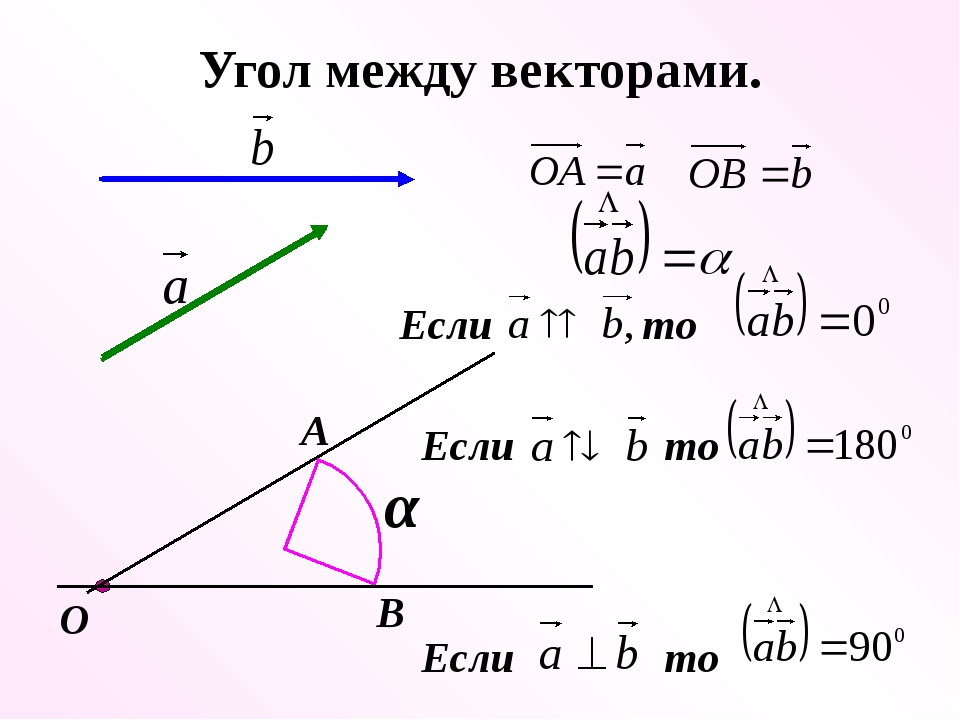 Угол между векторами. О А В α Если то Если то Если то