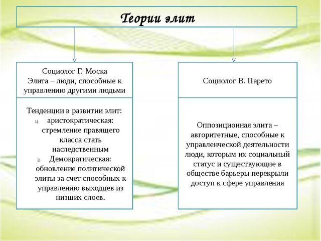 Теории элит Социолог Г. Моска Элита – люди, способные к управлению другими л...