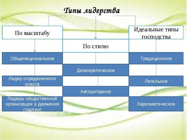 Типы лидерства По масштабу Общенациональное Лидер определенного класса Лидер...