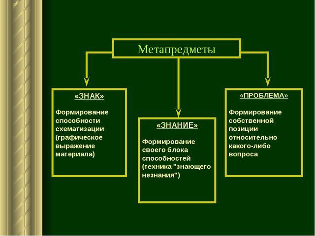 Метапредметы «ЗНАК» Формирование способности схематизации (графическое выраже...