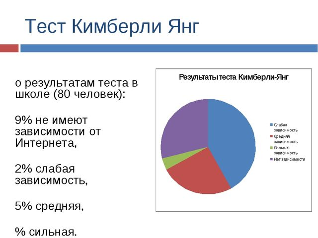 Тест Кимберли Янг По результатам теста в школе (80 человек): 29% не имеют зав...