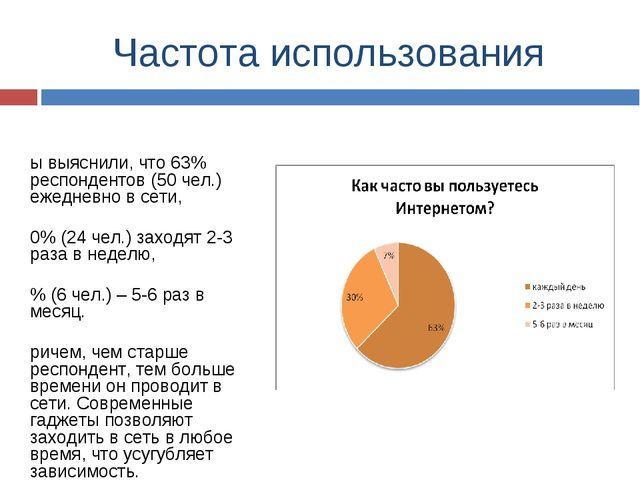 Частота использования Мы выяснили, что 63% респондентов (50 чел.) ежедневно в...