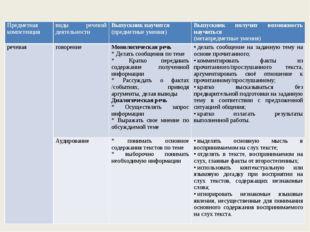 Предметная компетенция виды речевойдеятельности Выпускник научится (предметн