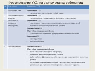 Формирование УУД на разных этапах работы над проектом № Этап работы Формируем