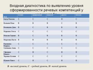 Bходная диагностика по выявлению уровня сформированности речевых компетенций