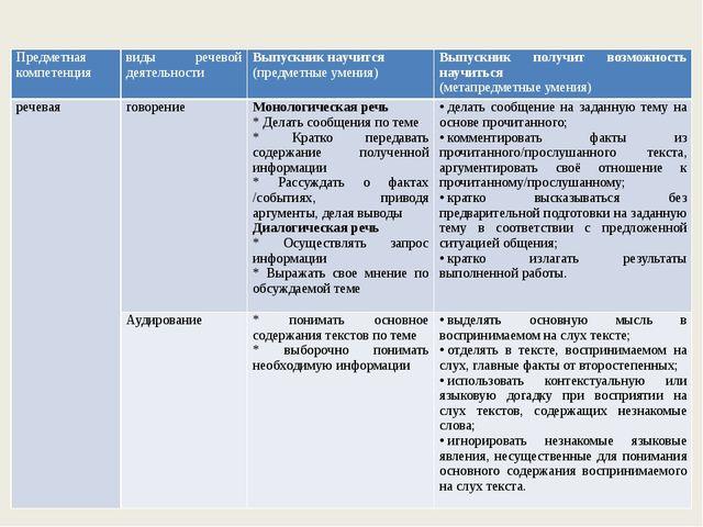 Предметная компетенция виды речевойдеятельности Выпускник научится (предметн...