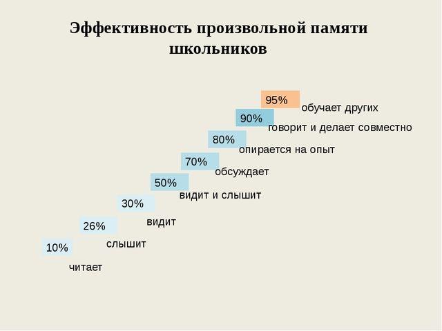 Эффективность произвольной памяти школьников 10% 30% 50% 26% 80% 70% 90% 95%...
