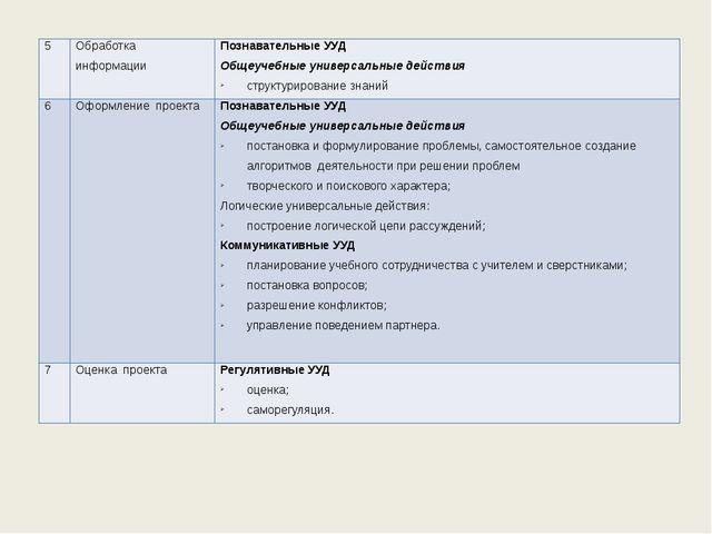 5 Обработка информации Познавательные УУД Общеучебныеуниверсальные действия...