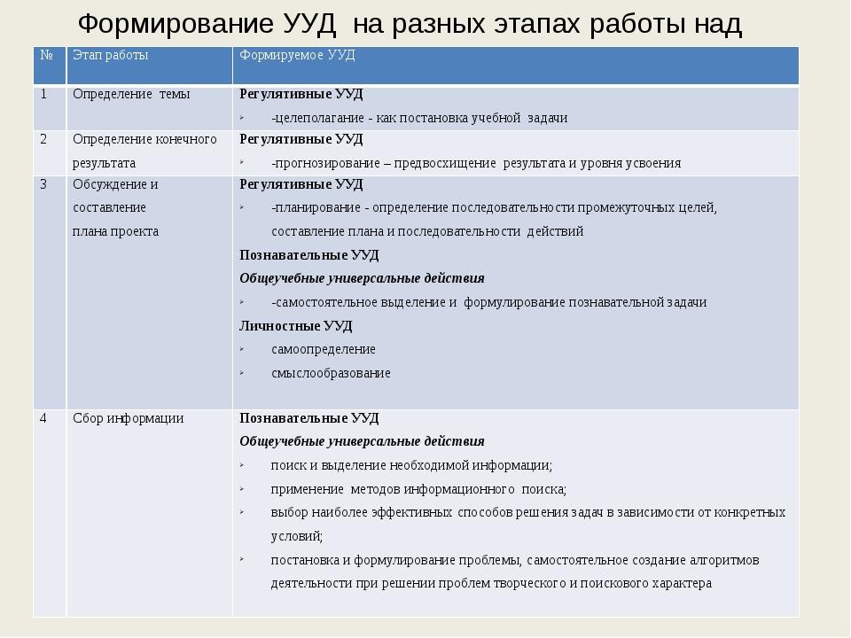 Формирование УУД на разных этапах работы над проектом № Этап работы Формируем...