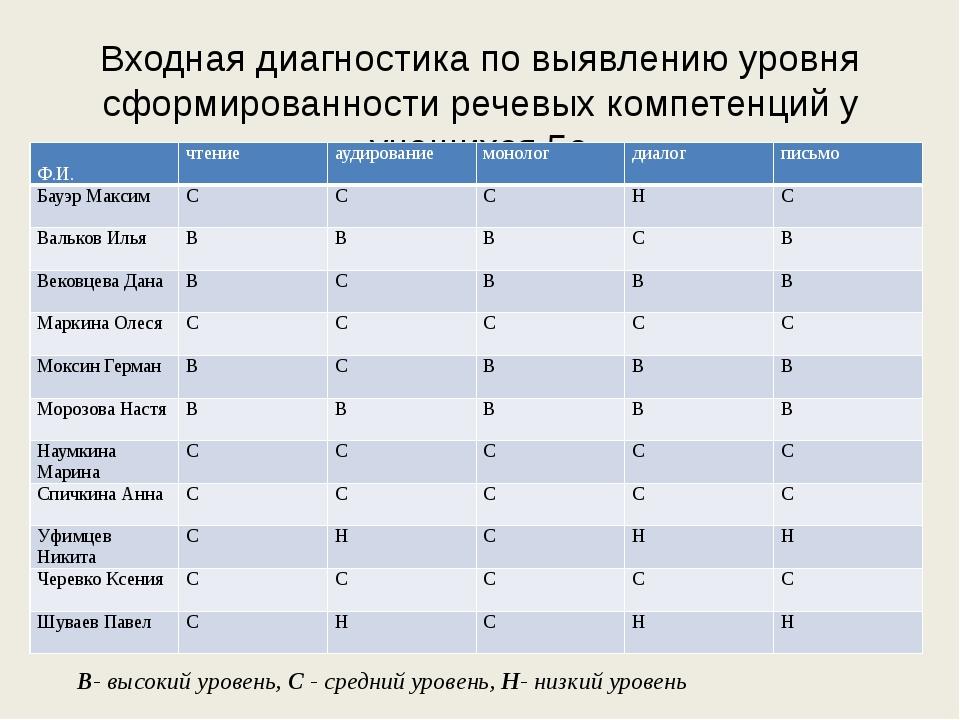 Bходная диагностика по выявлению уровня сформированности речевых компетенций...