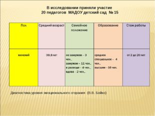 В исследовании приняли участие 20 педагогов МАДОУ детский сад № 15 Диагностик