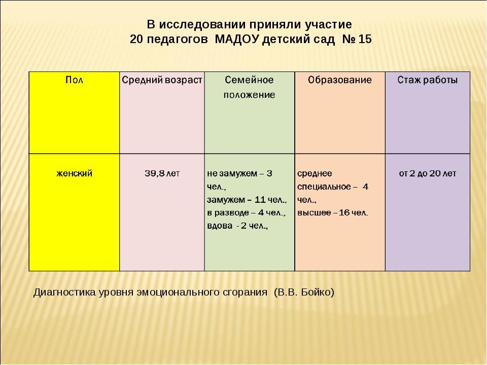 В исследовании приняли участие 20 педагогов МАДОУ детский сад № 15 Диагностик...