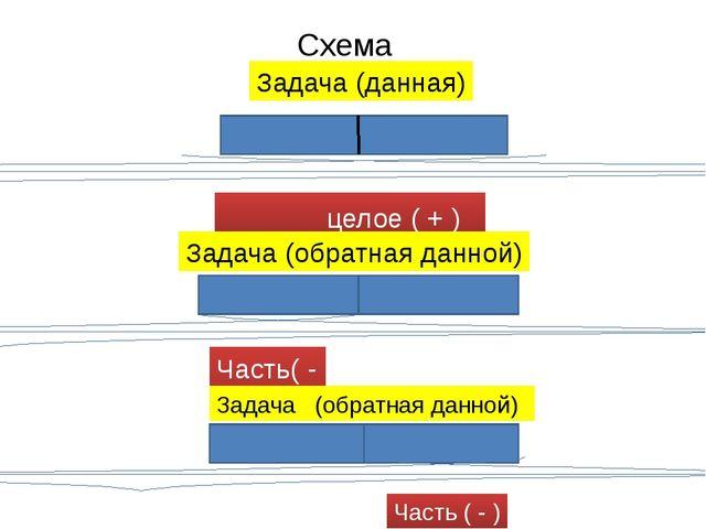 Схема целое ( + ) Часть( - ) Задача (данная) Задача (обратная данной) Задача...