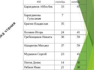 Техника чтения ФИ сентябрь октябрь БаратдиновАббосбек 33 65 БаратдиноваГульса