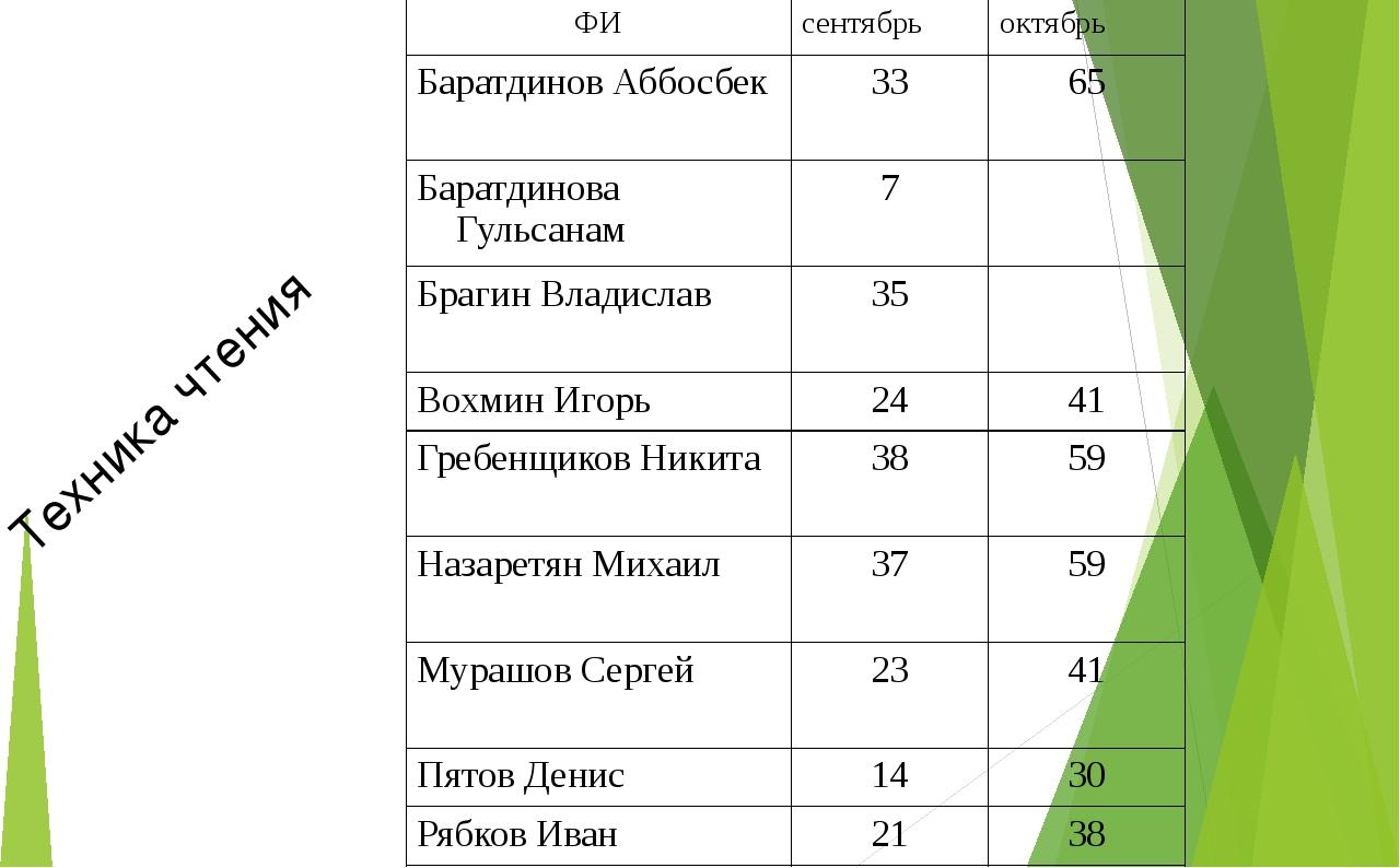 Техника чтения ФИ сентябрь октябрь БаратдиновАббосбек 33 65 БаратдиноваГульса...