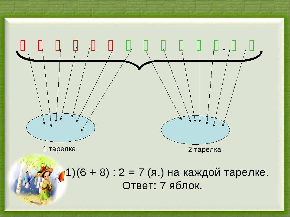 Ố Ố Ố Ố Ố Ố Ố Ố Ố Ố Ố Ố Ố Ố (6 + 8) : 2 = 7 (я.) на каждой тарелке. Ответ: 7...